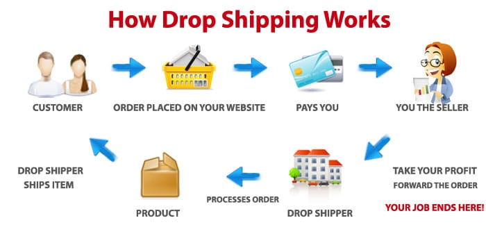Drop-shipping in Kenya