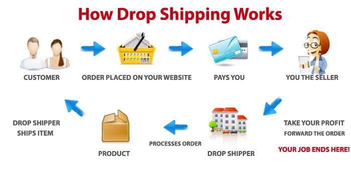 Drop-shipping in Kenya