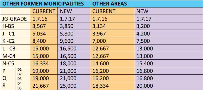 New Teachers House Allowances