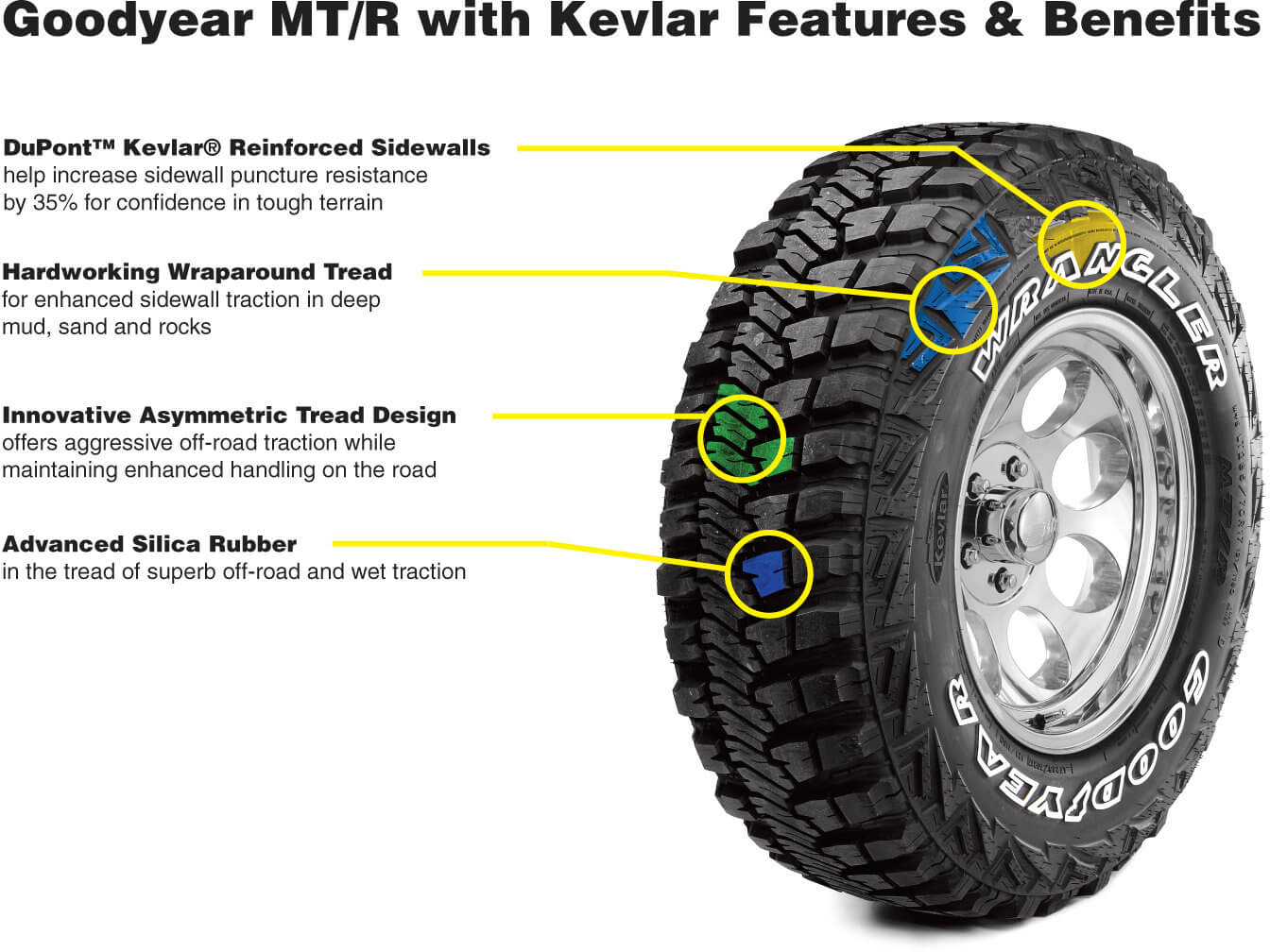 Tire Technology: How Technology has improved tires