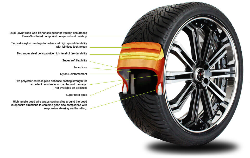 tire techonology