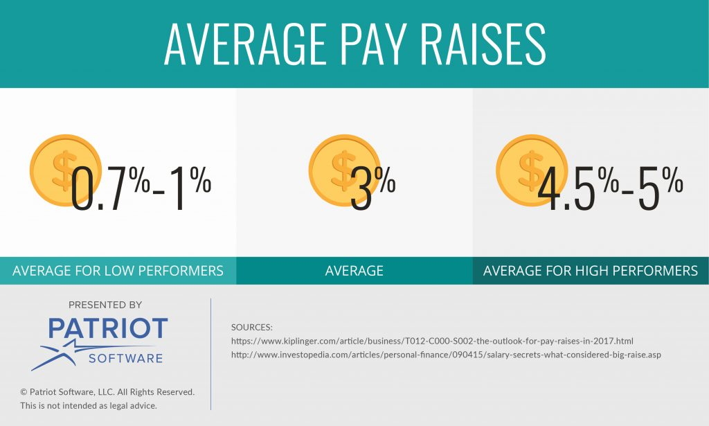 Pay Raise: Why You Should Be Happy With a 3% Pay Raise