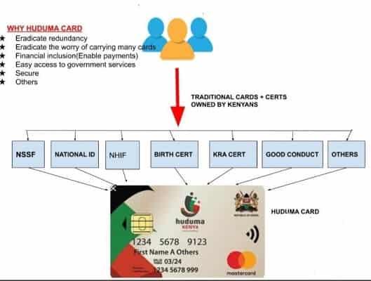 Huduma Namba Registration (NIIMS) application and requirements