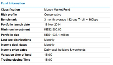 Sanlam Money Market Fund
