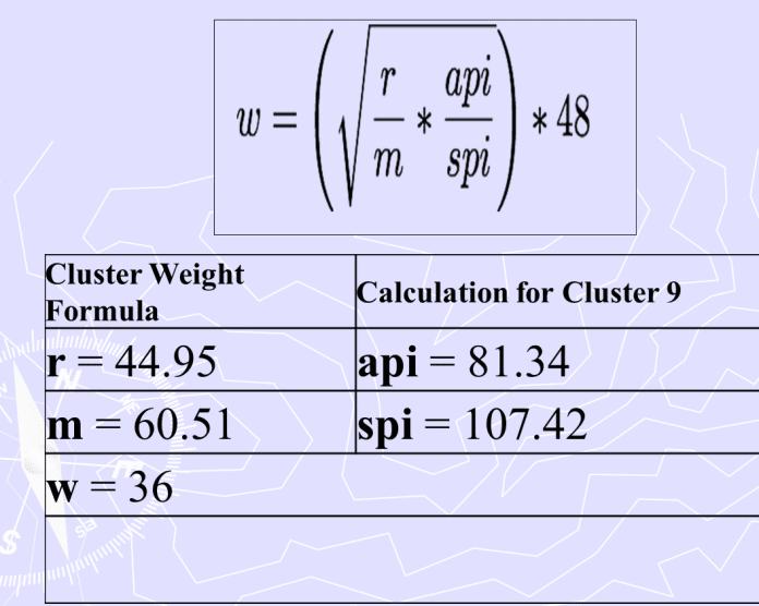 How to Calculate Cluster points for 2019/2020