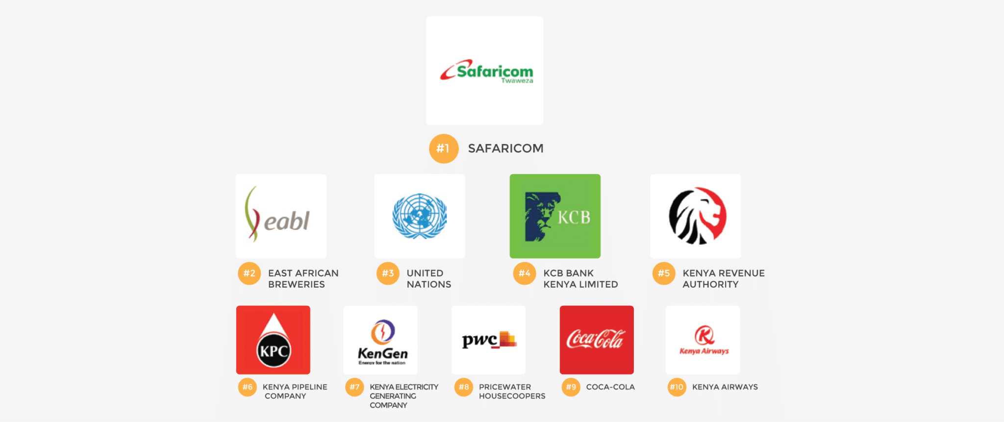 11 best companies to work for in Kenya