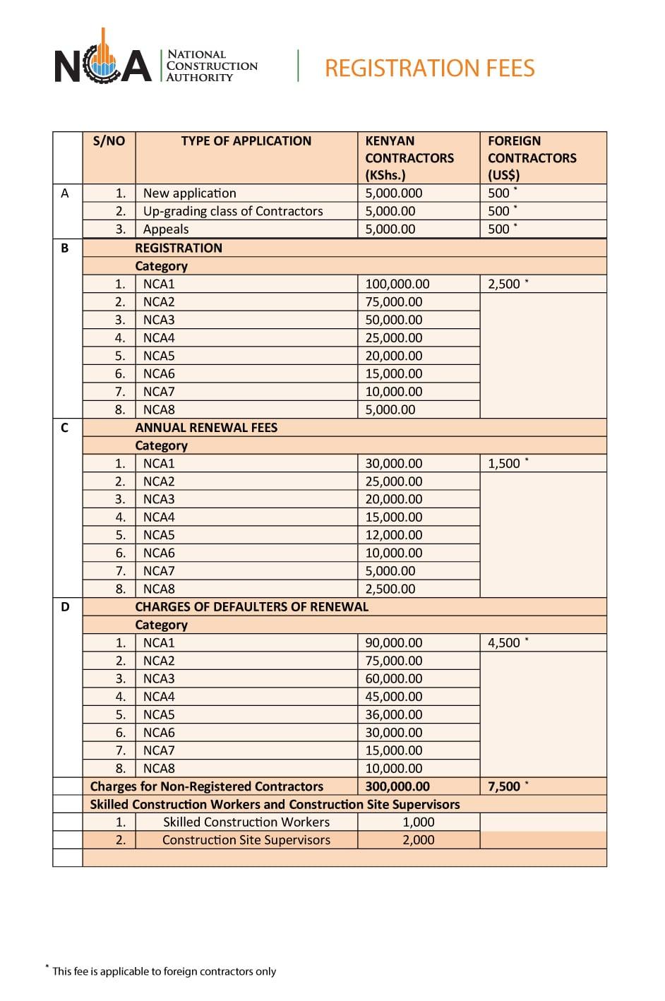 NCA registration requirements for contractors
